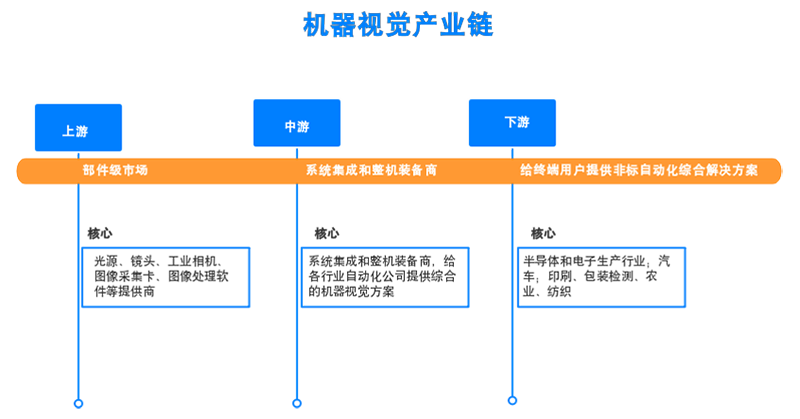 机器视觉产业链.png