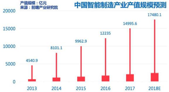 4.中国产业规模预测.png