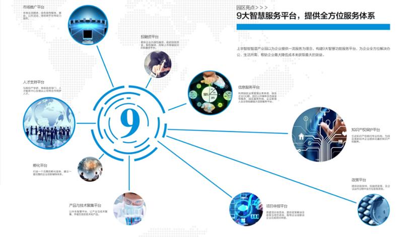 12.上华智能智造产业园打造9大智慧服务平台.png
