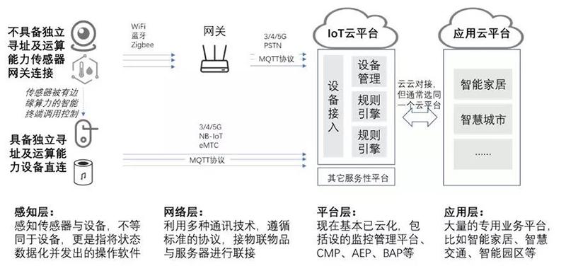 物联网整体架构与分层.jpg