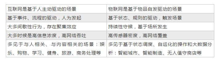 物联网应用的主要特点.png