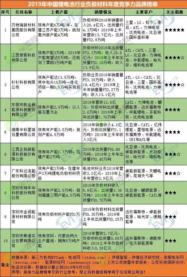 2019中国锂电池行业负极材料年度竞争力品牌榜单.jpg