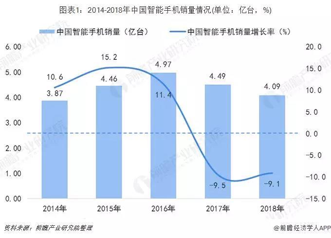 2014-2018年中国智能手机销量情况.jpg