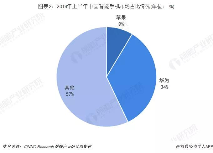 2019年上半年中国智能手机市场占比情况.jpg
