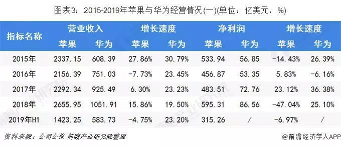 2015-2019年苹果与华为经营情况.jpg