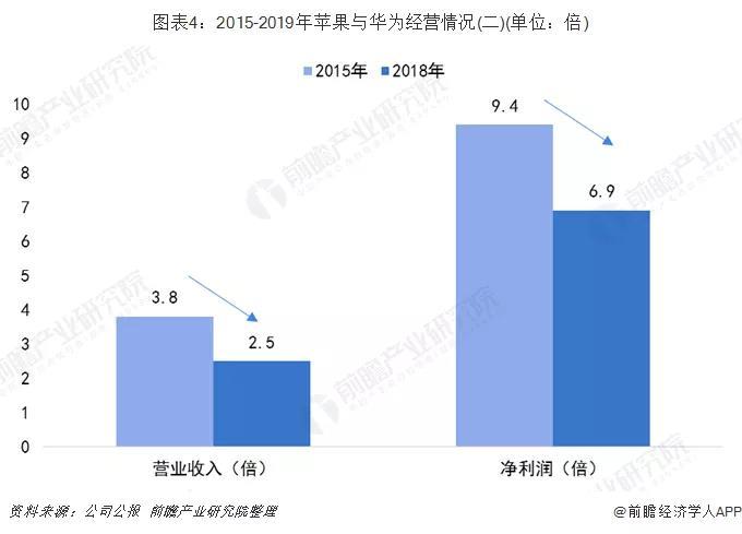 2015-2019年苹果与华为经营情况2.jpg