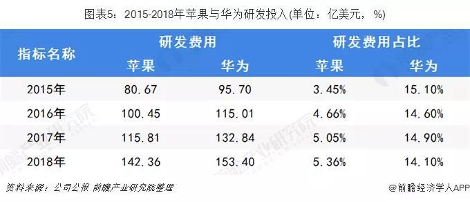 2015-2018年苹果与华为研发投入.jpg
