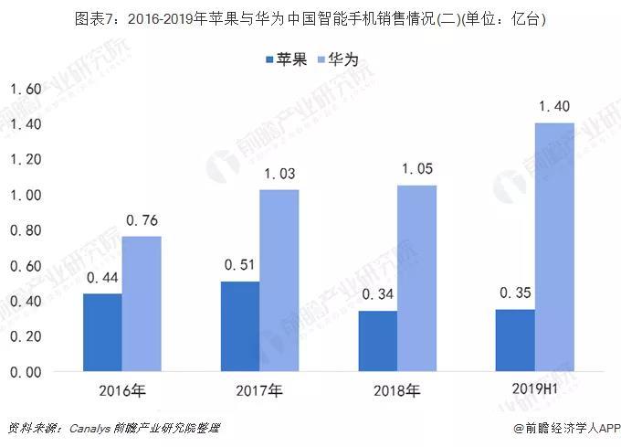 2016-2019年苹果与华为中国智能手机销售情况对比.jpg