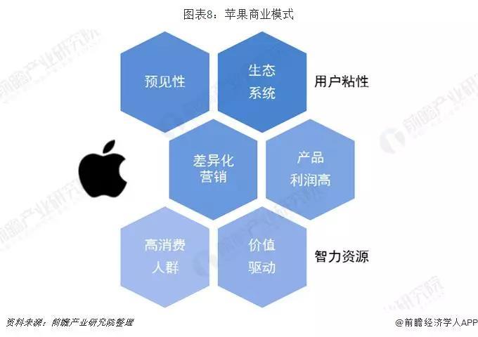 苹果商业模式.jpg
