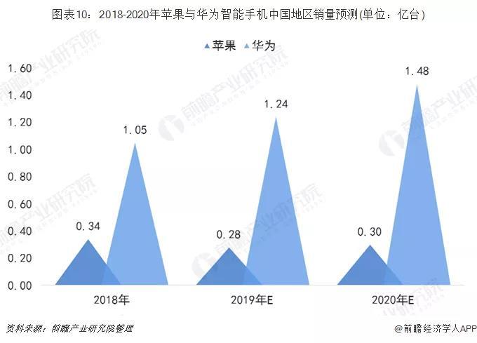 2018-2020年苹果与华为智能手机中国地区销量预计.jpg