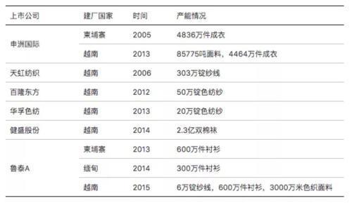 2005年开始,中国纺织业加快向越南、柬埔寨等国家转移.jpeg