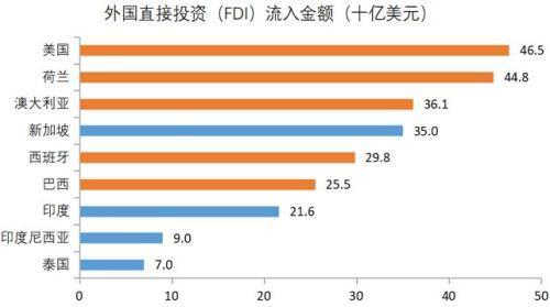 新加坡、印尼、泰国等国家,2018年上半年FDI流入表现亮眼.jpeg