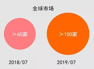 2018-2019年协作机器人全球市场变化情况.jpg