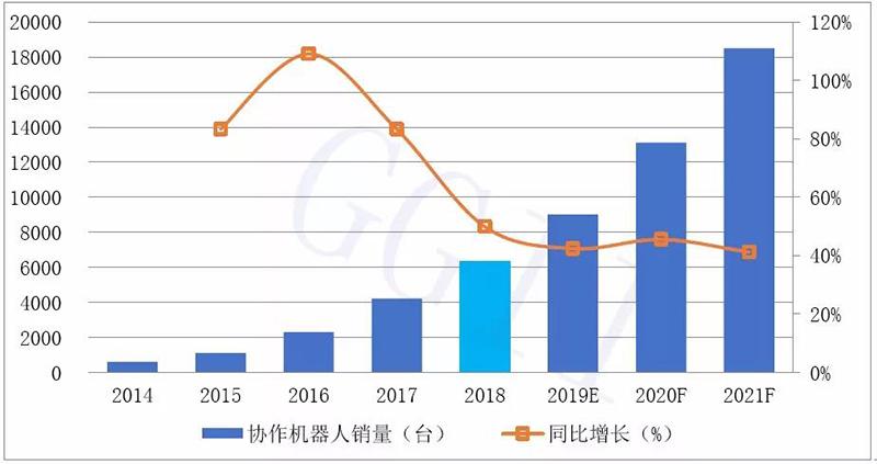 2014-2021年中国协作机器人销量预测.jpg