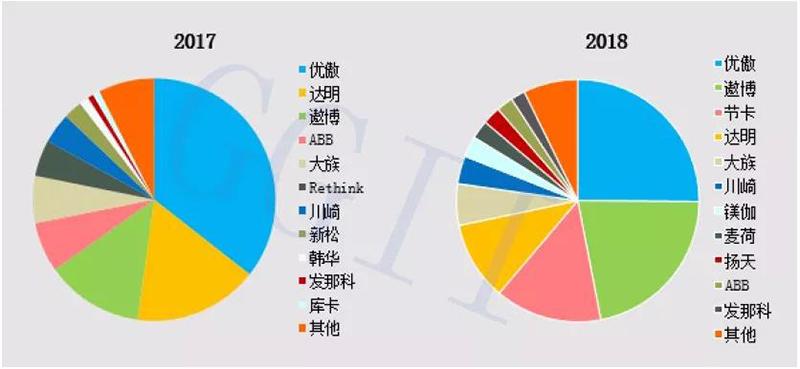 2017-2018年中国协作机器人各厂商市场份额.jpg