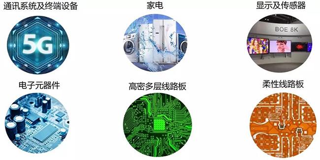 遂宁电子电路产业园产业方向.jpg