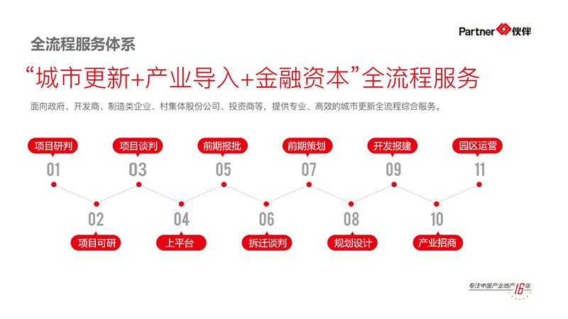 伙伴城市更新事业部3.jpg
