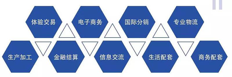 汉仓国际新城招商行业.jpg
