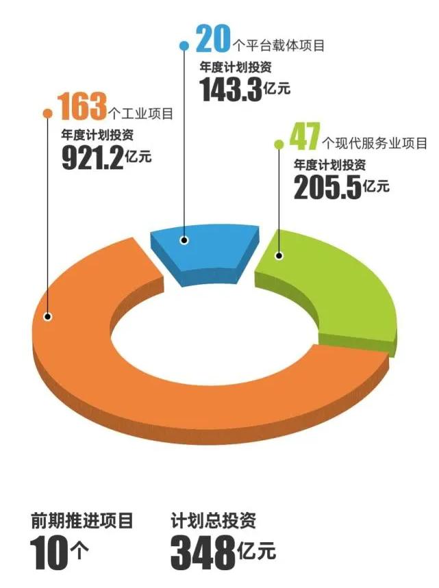 2020年重大产业项目投资计划1.jpg