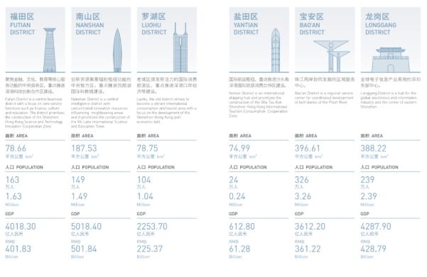 """深圳""""10+1""""区最新定位出炉3.png"""