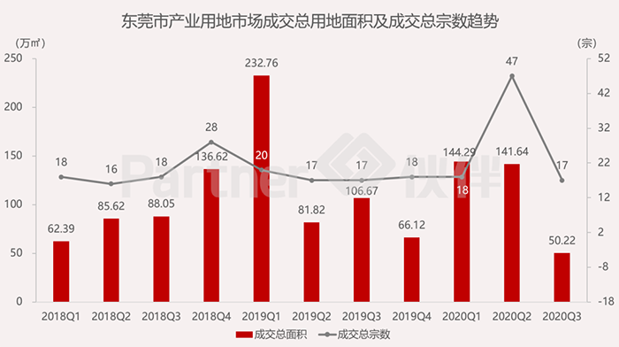 东莞市产业用地市场监测季报发布3.png
