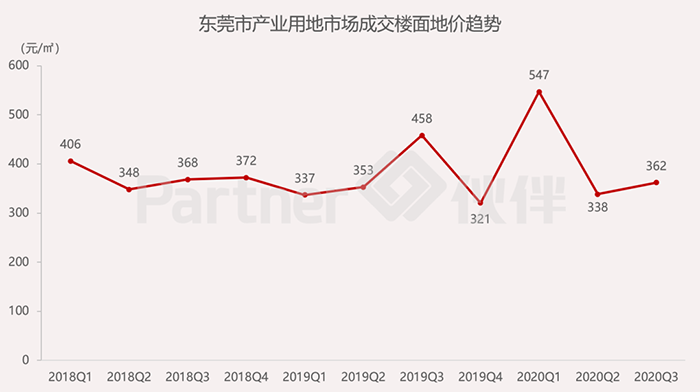 东莞市产业用地市场监测季报发布5.png