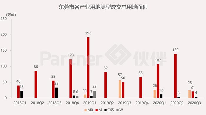 东莞市产业用地市场监测季报发布6.png
