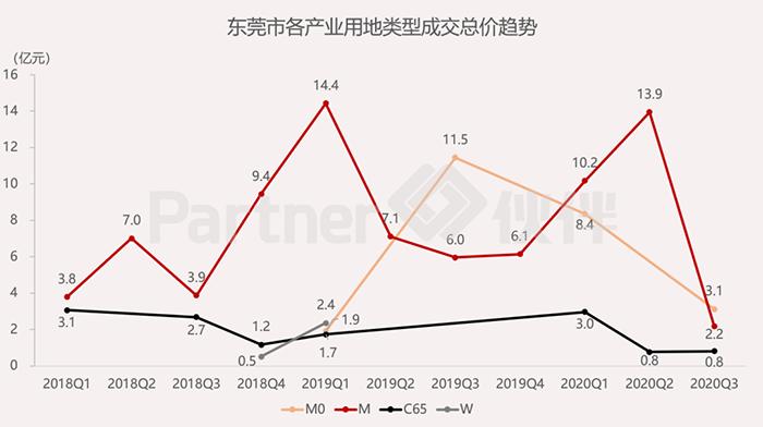 东莞市产业用地市场监测季报发布7.png