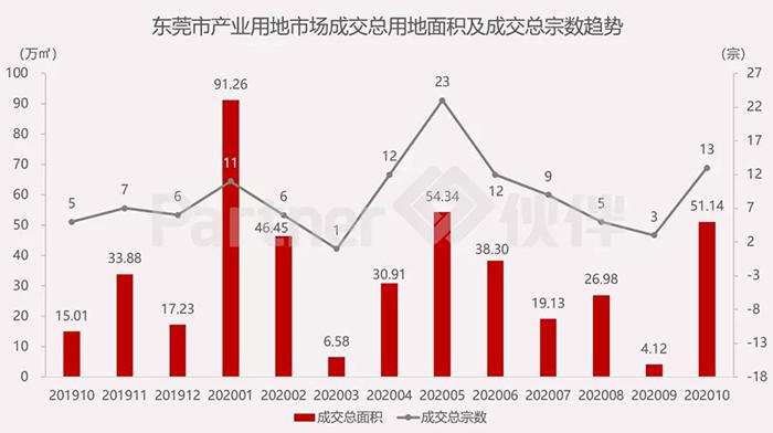 东莞市产业用地市场1.jpg