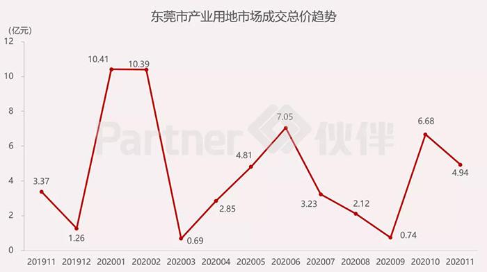 东莞市产业用地市场2.jpg