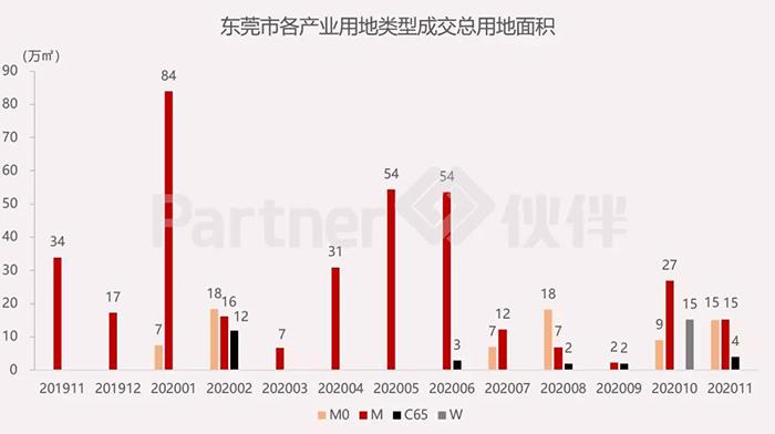 东莞市产业用地市场4.jpg