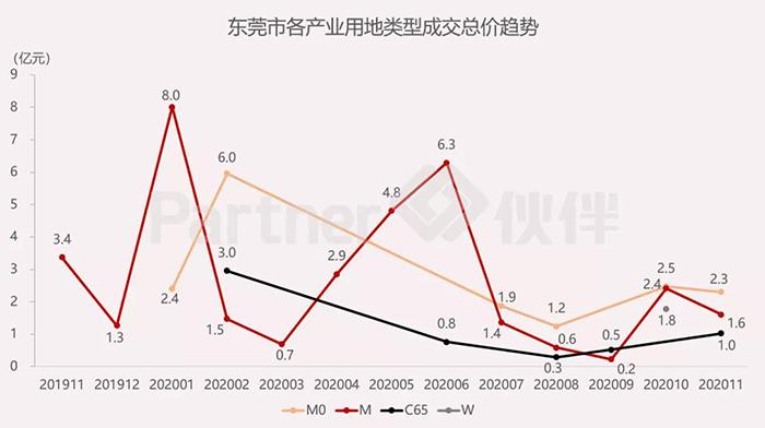 东莞市产业用地市场5.jpg