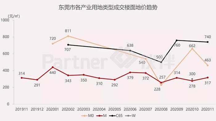 东莞市产业用地市场6.jpg