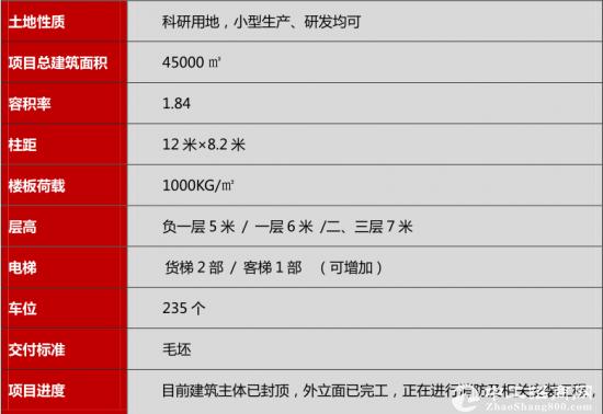 江门新出40000平方毛坯厂房招商 带电梯-图2