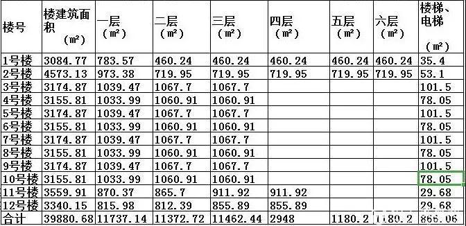 【汉川新盘亮相】湖北鸿泰科技产业园火爆招商