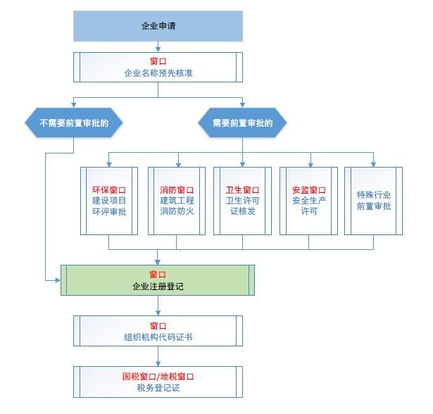 内资企业注册登记审批流程、外资企业申办流程