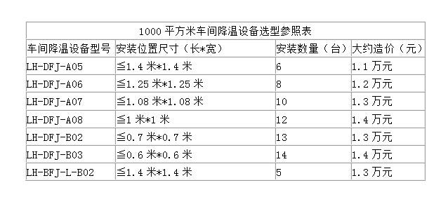 厂房车间降温设备全攻略(内附厂房降温设备选型造价表)