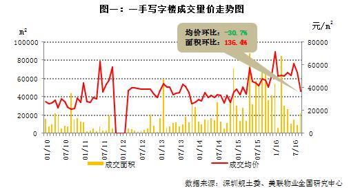 9月深圳写字楼市场量升价跌 龙岗成交量占近7成