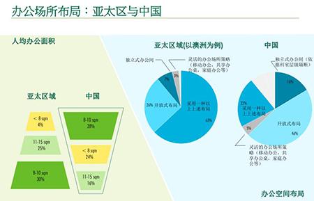 办公人均面积_人均耕地面积图