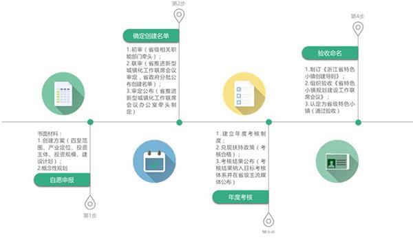 浙江省创建流程
