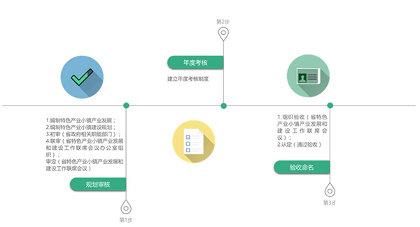 海南省创建流程