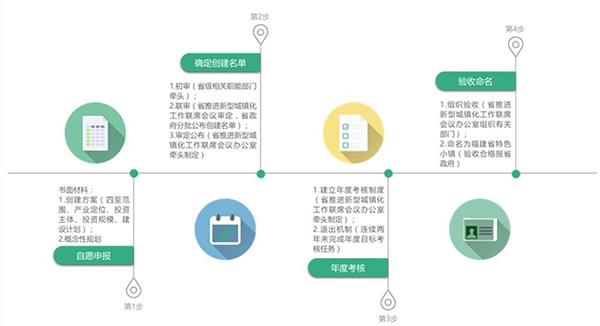 福建省创建流程