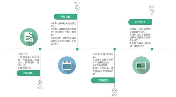河北省创建流程