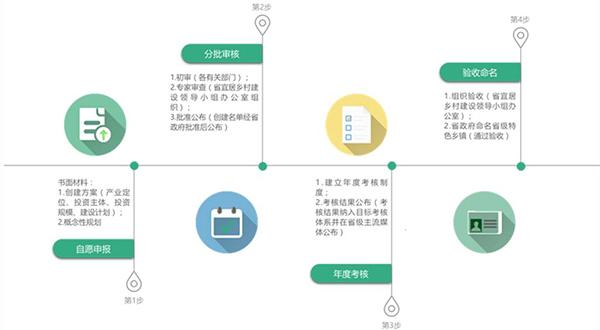 辽宁省创建流程