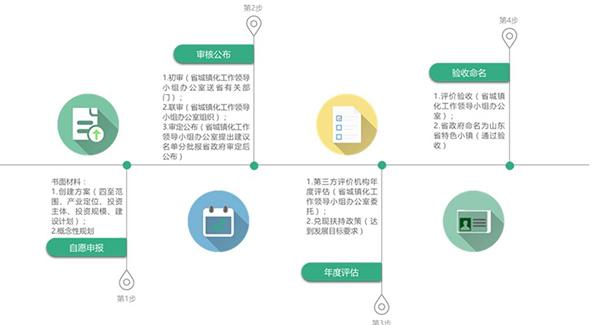 山东省创建流程