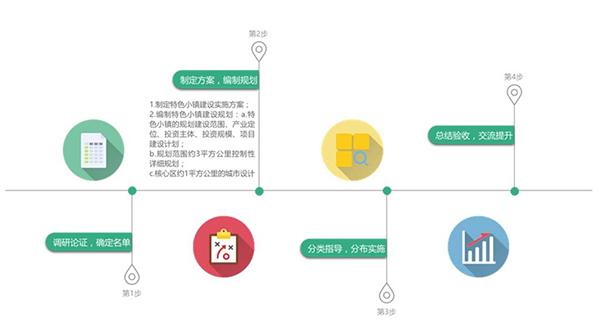 甘肃省创建流程