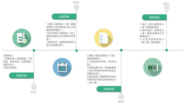 湖北省创建流程