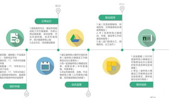 天津市创建流程