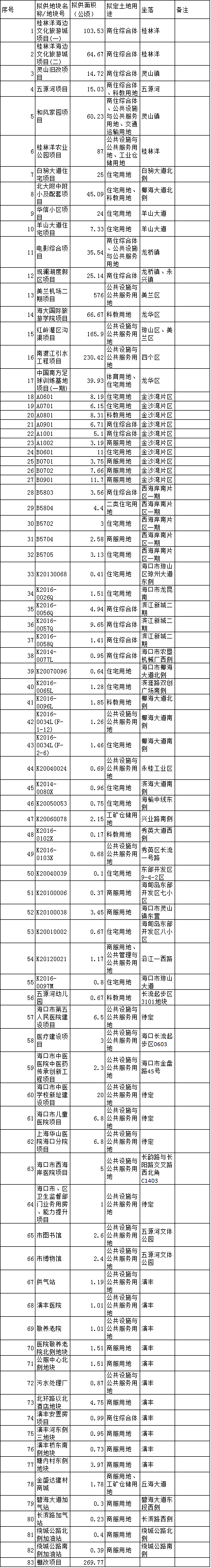 2017年部分拟供应土地情况表