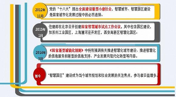 中国智慧园区发展报告